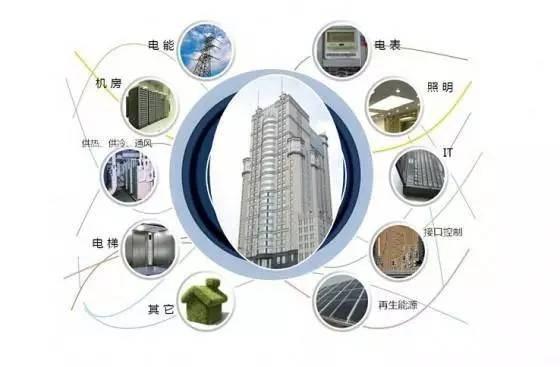 智能化建筑